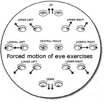 eye-exercises-forced-motion